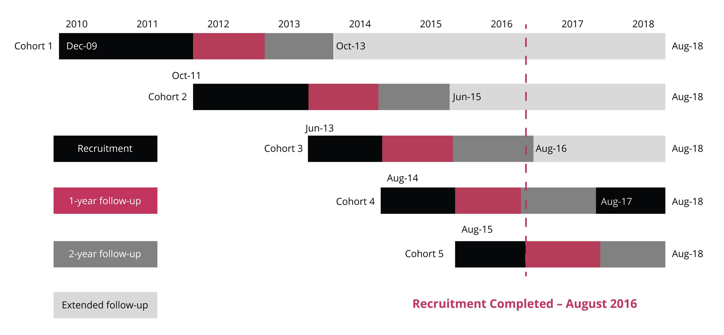 recruitment-schedule-diagram